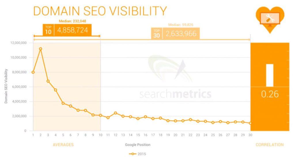 Arama motoru sonuç sayfalarında Ortalama Domain Otoritesinin sıralamaya etkisini gösteren bir grafik