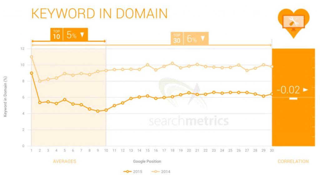 Keyword Domainlerin sıralamaya etkisi grafiği
